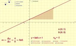 Lineare Funktionen in Normalform
