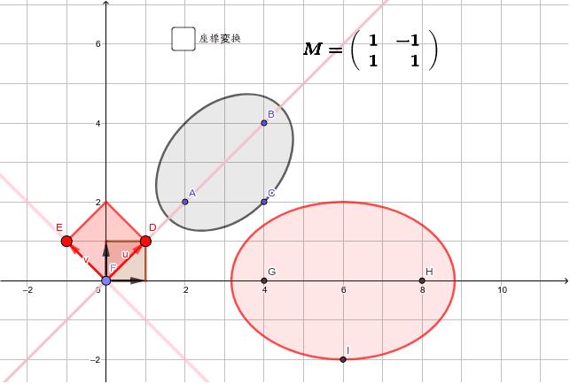 Mは単位正方形からEDの作る平行四辺形への変換です。では楕円はどのように変換されるのでしょうか?