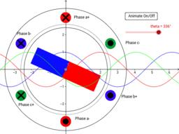 Synch: Generator Principle