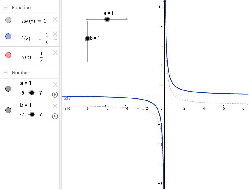 Die Funktion 1/x