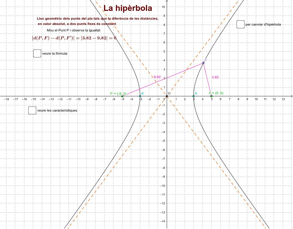 Observa i escriu la definició i característiques de la hipèrbola. Després resol els exercicis del final.