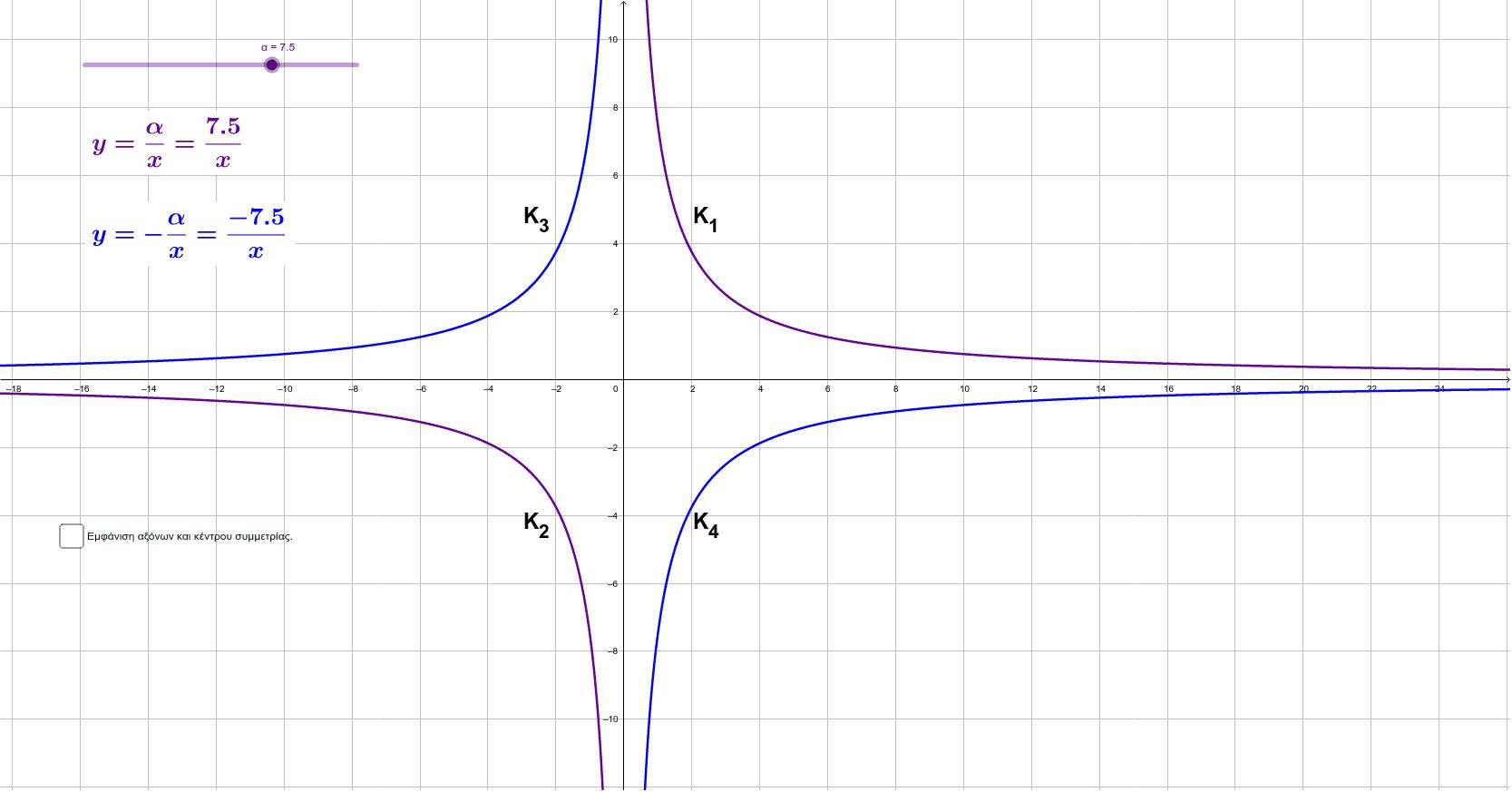 Μετακινήστε τον δείκτη α για να αλλάξετε το σχήμα των υπερβολών y=α/x και y=-α/x