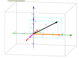 Deducing Magnitude and Direction Cosines of a 3D Vector