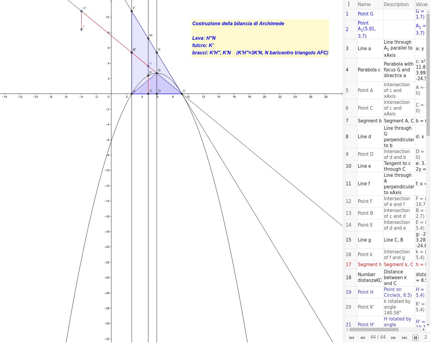 Costruzione della Bilancia di Archimede: una splendida dimostrazione per il calcolo dell'area di un segmento parabolico Premi Invio per avviare l'attività