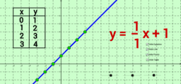 Slope Intercept Form (Table, Graph, Equation)