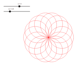 Periodic parametrization