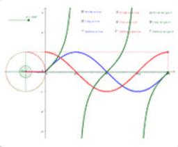 Funcions trigonomètriques