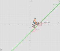 Enačba ali linearna funkcija?