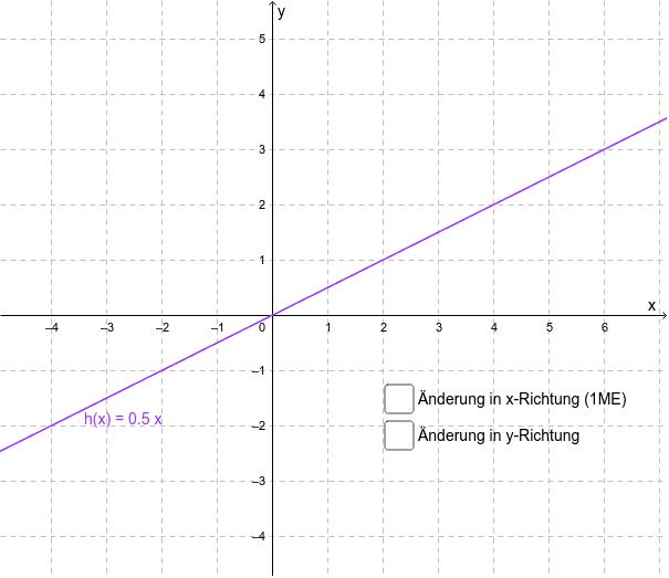 Ermitteln Sie die Anstieg des Graphen von h.