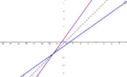 Inverse Graphs - Linear