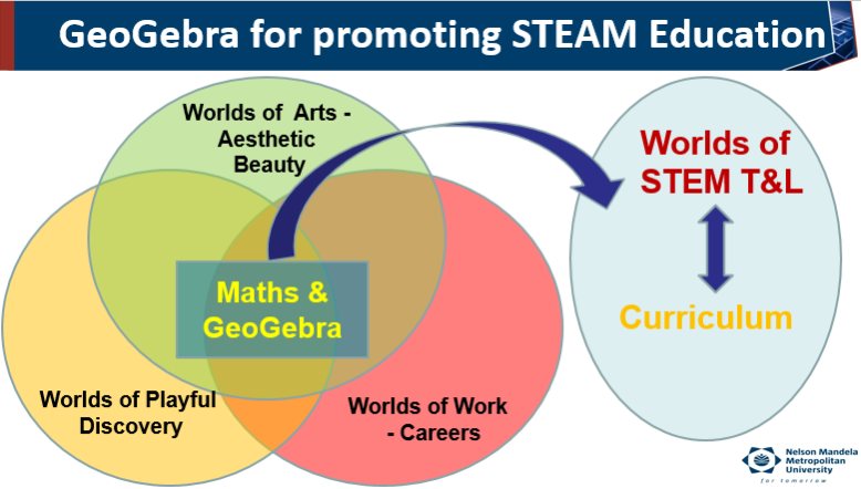 Linking Science, Technology, Engineering, Arts and Mathematics in Education