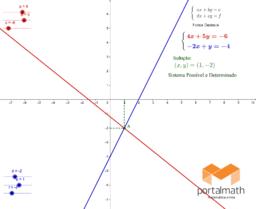Sistemas de Equações - Método Gráfico