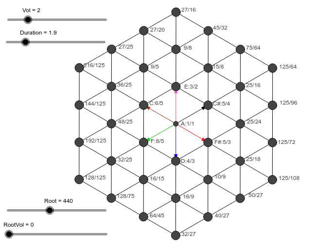 """A Lattice of Just Notes based on """"5-limit"""" Just Intervals  Press Enter to start activity"""