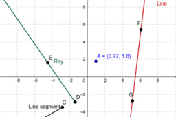 Difference between a point, a line segment, a ray and a line