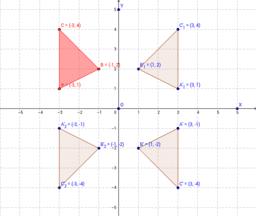 Noktanın doğruya ve noktaya göre simetrisi