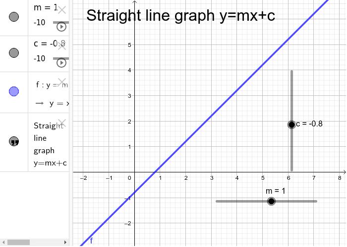 Straight line graph y=mx+c Press Enter to start activity
