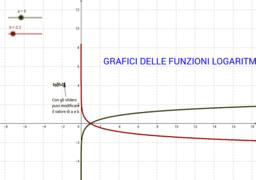 Grafico delle funzioni logaritmiche