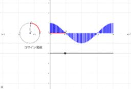 cos関数のグラフと円の関係