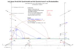 Dezimalzahlen, Quadratzahl und Quadratwurzel konstruieren