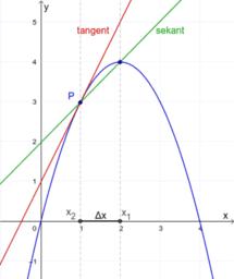 sekant, tangent och kurvans lutning