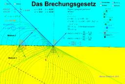 Huygens Brechungsgesetz
