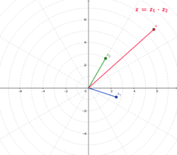 Vermenigvuldigen van complexe getallen