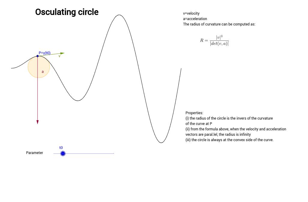 Copia: Radi i cercle de curvatura – GeoGebra