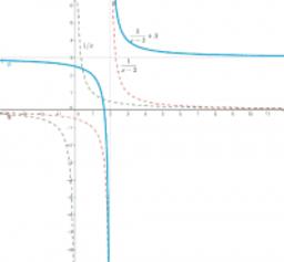 Representación de la gráfica de una función por medio de transformaciones geométricas ( en este caso, traslaciones )