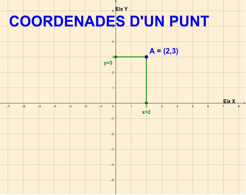 Coordenades d'un punt