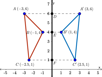 This diagram shows how the line of reflection perpendicularly bisects line segments connecting corresponding points in the pre-image and image.