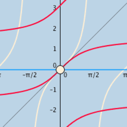 Tangent Function Domain Restriction Options?
