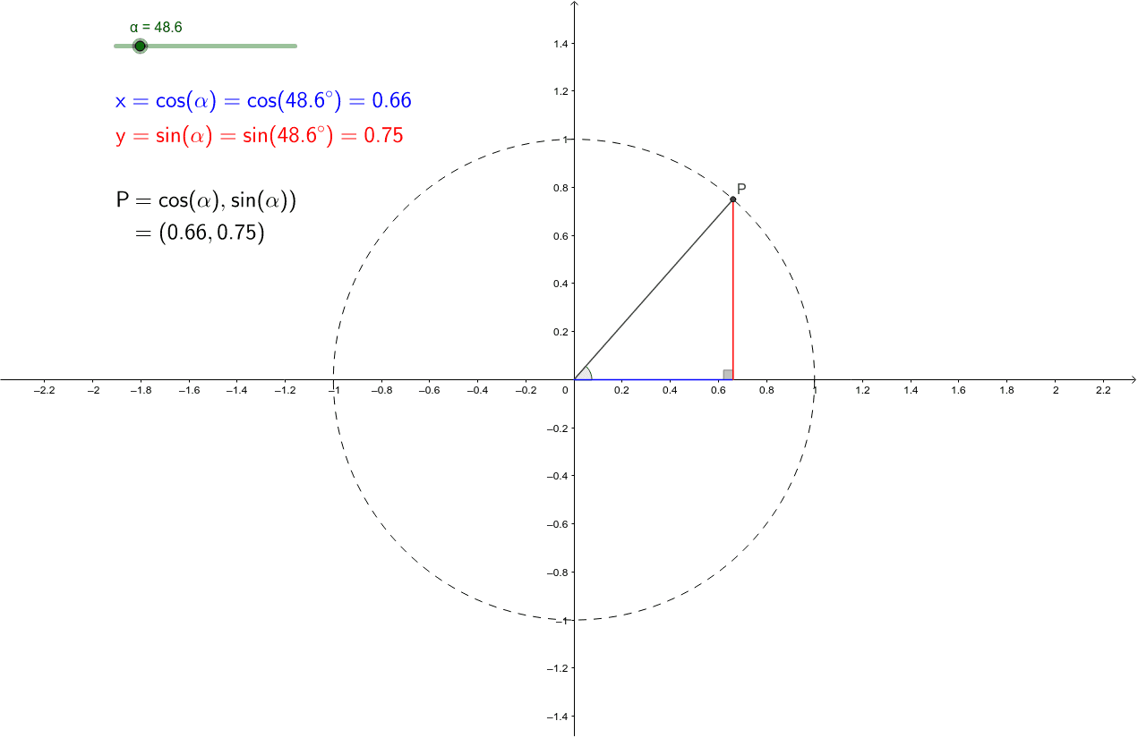 Move the slider to adjust the angle, and notice how the values of sine and cosine are affected. How do these values give the coordinates of the point P? Press Enter to start activity