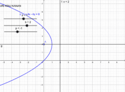 Parabola Terbuka Kiri atau Kanan