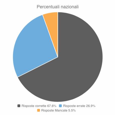 Percentuali nazionali