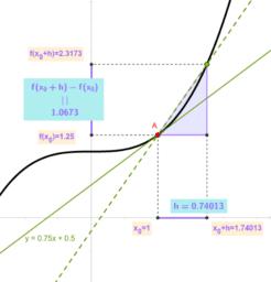 Aproximació a la derivada