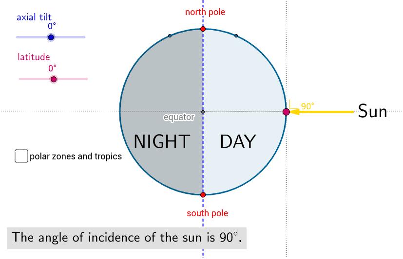 hoe hoog staat de zon 's middags?