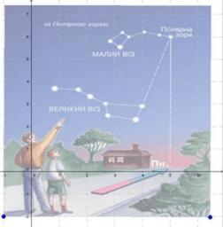Прямокутна система координат на площині
