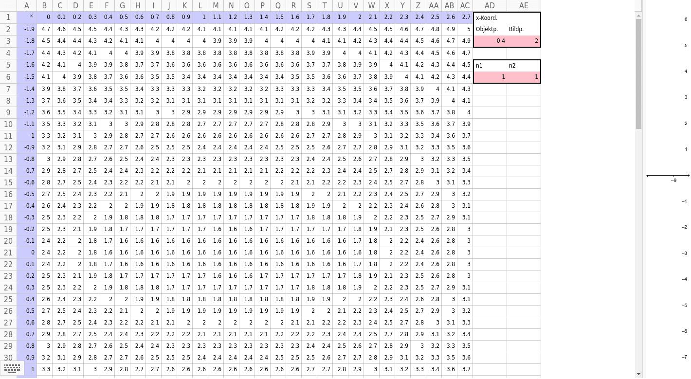 2-9-1 Kartesisches Oval