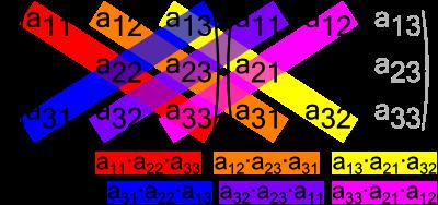 Regla de Sarrus (horizontal)