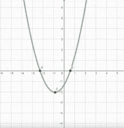 Istraživanje grafa kvadratne funkcije (polinoma drugog stupnja)