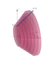 Rotationskörper -  Kegelstumpf