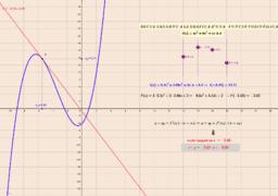 Recta tangent a la gràfica d'una funció