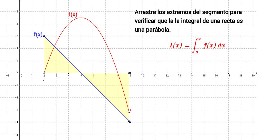 La Función Integral de una función lineal
