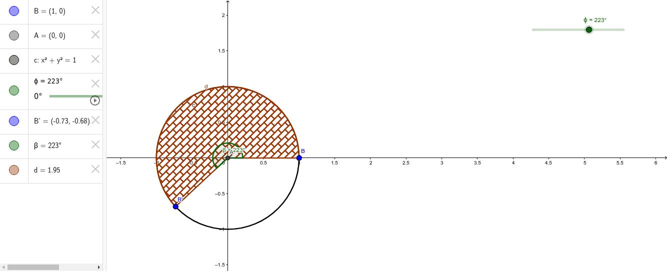 Area del Sector circular d en función del ángulo central β.   El valor de β se representa también en la barra animada con el ángulo φ, puesto que β toma los valores de φ  (β= φ).  El valor del β=φ también se puede ajustar manualmente sobre la barra y obse