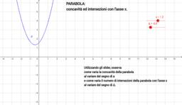 Parabola: concavità e intersezioni con l'asse x