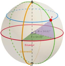 Coordenadas geográficas: latitud y longitud