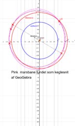 The orbit of Mars: The last added by GeoGebra (??)