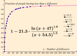 Repartition Twitter Followers 2017