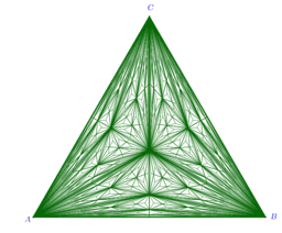 Iterative Centroid dissection