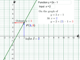 Input and Output of Graphs of Linear Functions